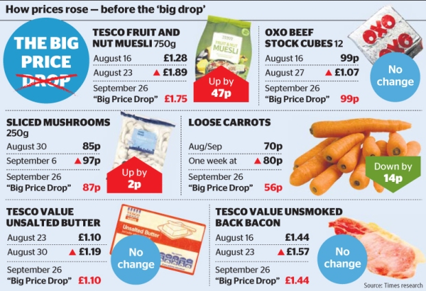 The Truth about Tesco 2011, graphic, The Times